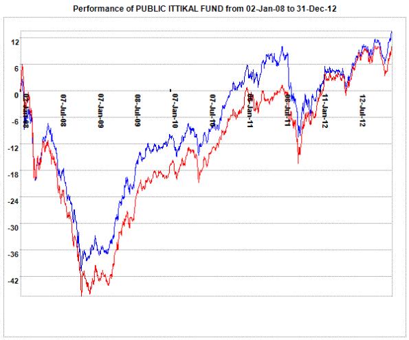 pittikal_2008_2012